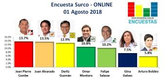 Encuesta Santiago de Surco, Online – 01 Setiembre 2018