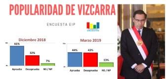 Encuesta Aprobación Martín Vizcarra, IEP – Marzo 2019