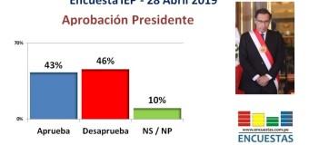 Encuesta Aprobación Martín Vizcarra, IEP – 28 Abril 2019