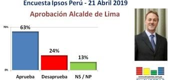 Encuesta Aprobación de Jorge Muñoz, Ipsos Perú – 21 Abril 2019