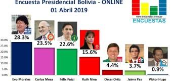 Encuesta Presidencial Bolivia, ONLINE– 01 Abril 2019