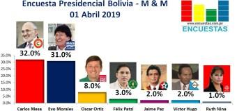 Encuesta Presidencial Bolivia, Mercados y Muestras – 01 Abril 2019