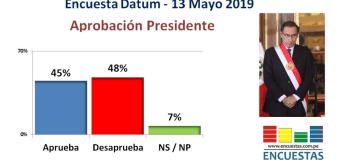 Aprobación de Martín Vizcarra en caída libre según Datum – 13 Mayo 2019