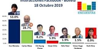 Interacciones Bolivia, Facebook – 18 Octubre 2019
