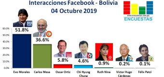 Interacciones Bolivia, Facebook – 04 Octubre 2019
