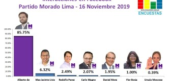 Candidatos líderes en Facebook por el Partido Morado en Lima – 16 Noviembre 2019