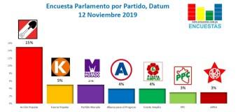 Encuesta Parlamento por Partido, Datum – 12 Noviembre 2019