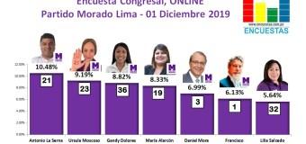Encuesta Congresal, Partido Morado – Online, 01 Diciembre 2019