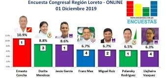 Encuesta Congresal Online, Región Loreto – 01 Diciembre 2019
