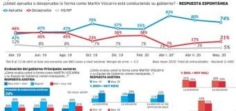 Aprobación de Martín Vizcarra baja a 74% en Mayo 2020, según IEP