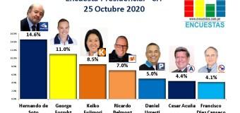 Encuesta Presidencial, CIT – 25 Octubre 2020