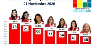 Encuesta Congresal, Acción Popular (Mujeres) – Online, 01 Noviembre 2020