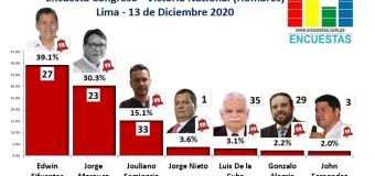Encuesta Congreso Lima, Victoria Nacional (Hombres) – Online, 13 Diciembre 2020