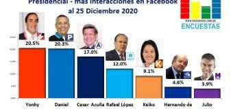 Candidatos más visitado en Facebook – 26 Diciembre 2020