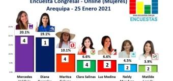 Encuesta Congreso, Arequipa (Mujeres) – Online, 25 Enero 2021