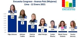Encuesta Congresal, Avanza País (Mujeres) – Online, 11 Enero 2021
