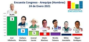 Encuesta Congreso, Arequipa (Hombres) – Online, 24 Enero 2021