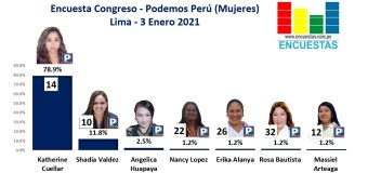 Encuesta Congresal, Podemos Perú (Mujeres) – Online, 3 Enero 2021