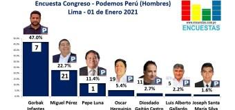 Encuesta Congresal, Podemos Perú (Hombres) – Online, 01 Enero 2021