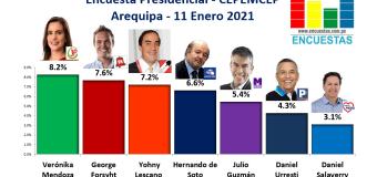 Encuesta Presidencial, CPEMCEP – (Arequipa) 11 Enero 2021