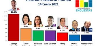 Encuesta Presidencial, Datum – 14 Enero 2021
