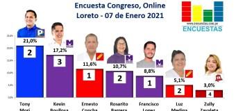 Encuesta Congreso,Online (Loreto) – 07 Febrero 2021
