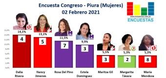 Encuesta Congreso, Piura – Online, (Mujeres) – 02 Febrero 2021