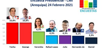 Encuesta Presidencial, CMI – (Arequipa) 24 Febrero 2021