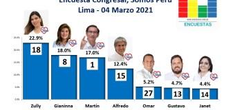 Encuesta Congresal, Somos Perú – Online, 04 Marzo 2021