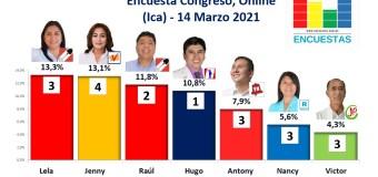 Encuesta Congreso, Online (Ica) – 14 Marzo 2021