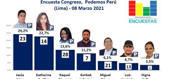 Encuesta Congresal, Podemos Perú – (Lima) 08 Marzo 2021
