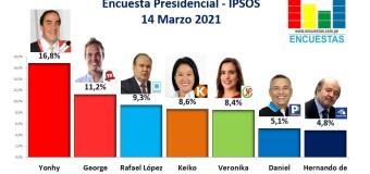 Encuesta Presidencial, Ipsos Perú – 14 Marzo 2021