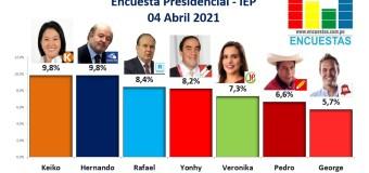 Encuesta Presidencial, IEP – 04 Abril 2021