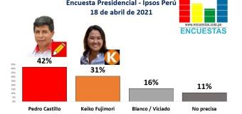 Encuesta 2da Vuelta, Ipsos Perú – 18 Abril 2021