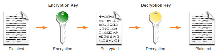 Asymmetric Encryption Example