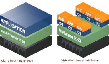 Virtualization Fundamentals in Computer Architecture