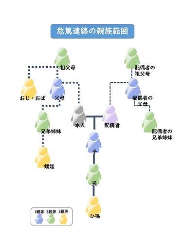 危篤連絡の親族範囲