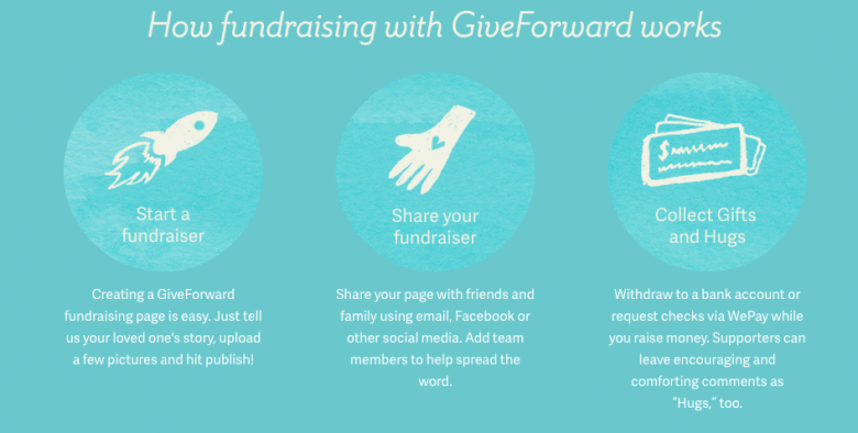 GiveForward.com allows you to create an online fundraiser for someone in need, making it easy to help bring #UnexpectedJoy to a life.