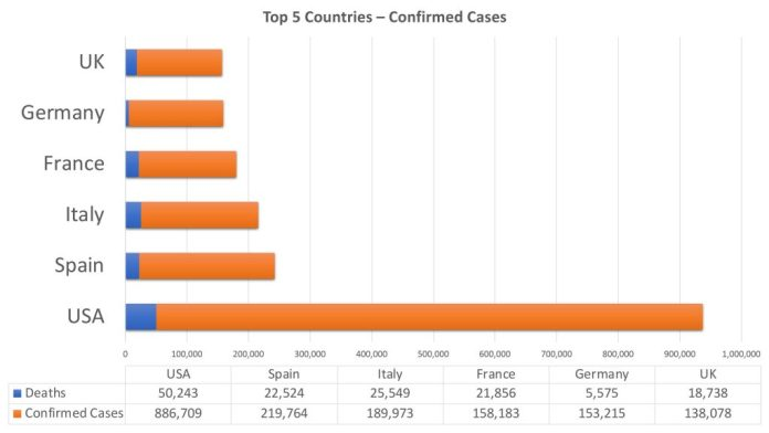 coronavirus global deaths and confirmed reports