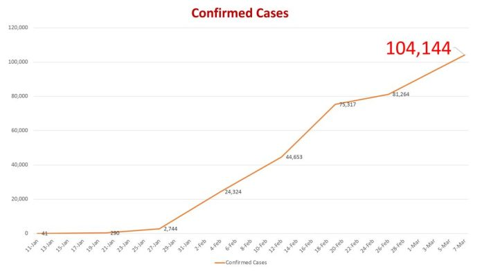 covid19 confirmed cases