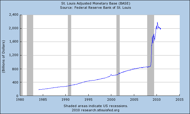 16 Nightmarish Economic Trends To Watch Carefully In 2011 Monetary Base