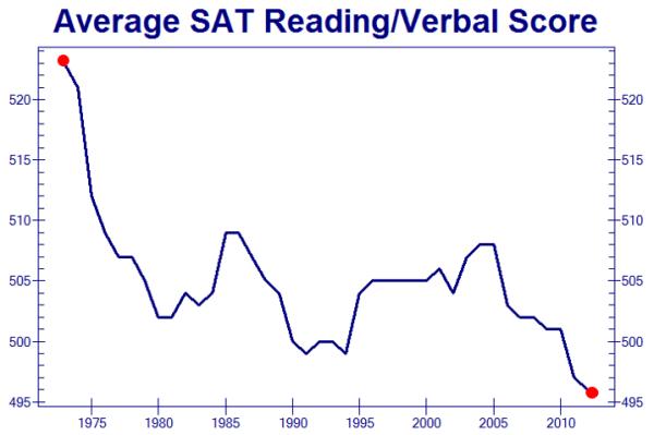 SAT Scores declining - Zero Hedge