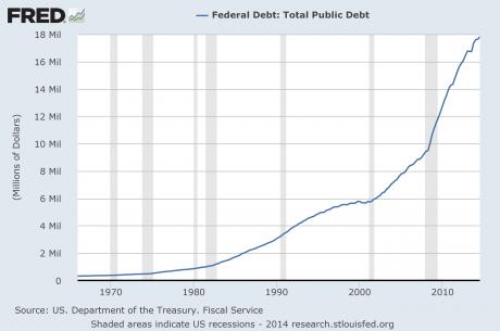 National Debt 2015