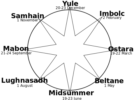 Wheel Of The Year - Public Domain