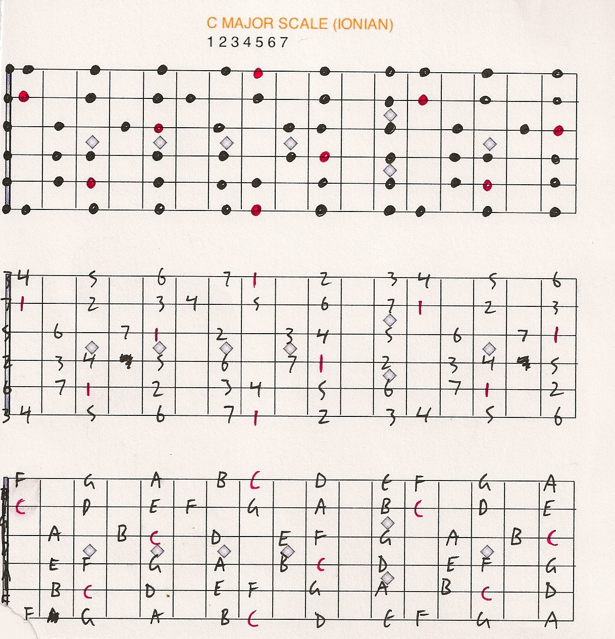 Mother Of All Music Theory The Major Scale
