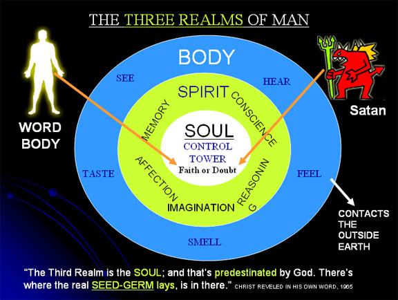 Image result for spirit soul and body