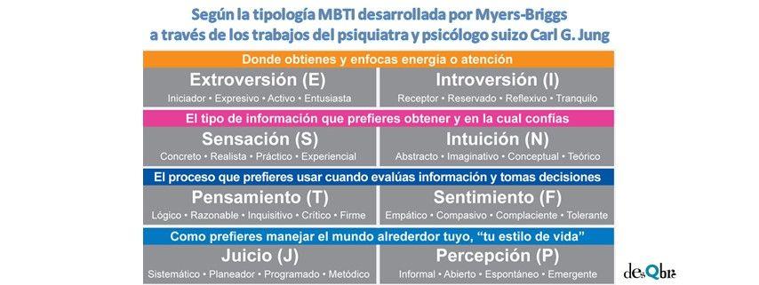 MBTI eneagrama