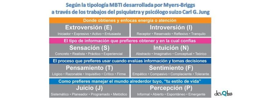 Eneatipo 3 MBTI