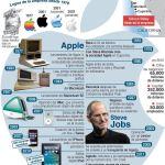 análisis psicológico de Steve Jobs