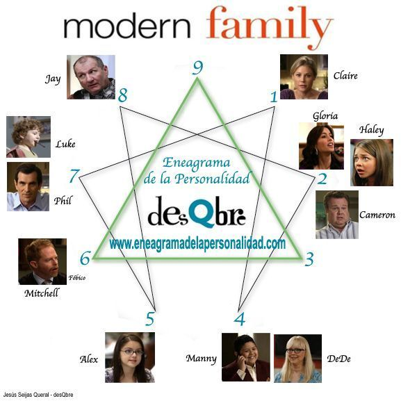 modern family eneagrama eneatipo